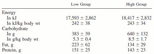 Fördelningen i makronutrienter mellan grupperna