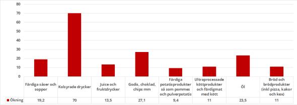 Ökningen i intaget av skitmat angett i kilo eller liter i Sverige över 50 år