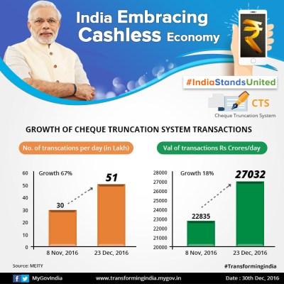 Cashless Economy – Transforming India