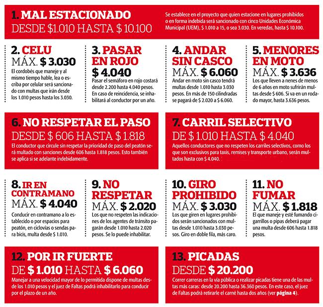Valor de las multas de transito de la Municipalidad de Cordoba con el nuevo Codigo de Convivencia - Diario Dia a Dia