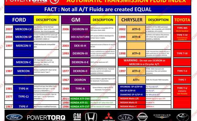 transmission-fluid-specifications Acura Transmission Problems