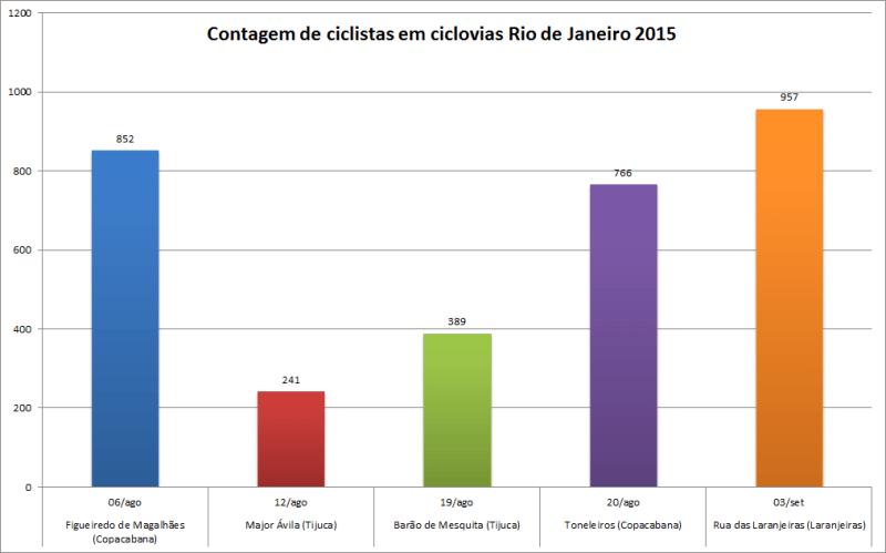 grafico-contagens-automaticas_set_2015