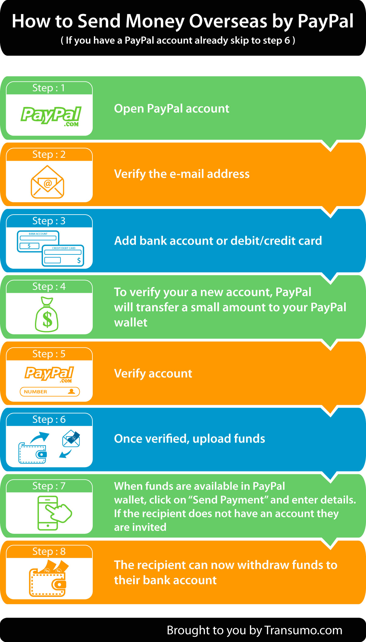 Service Clientèle Paypal How To Transfer Money Abroad Via Paypal And Save Fees By Transumo