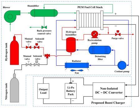 Fuel Cells Paper