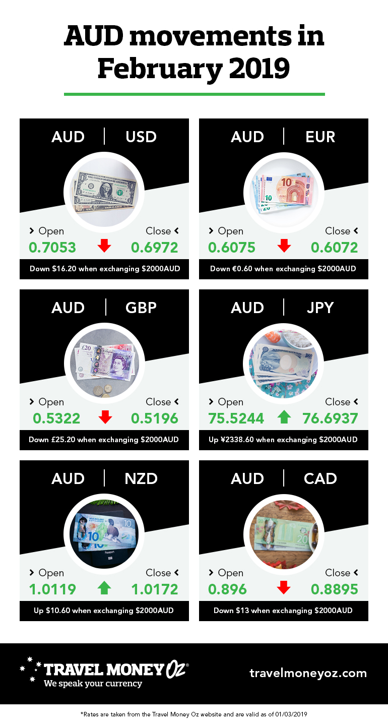 Aus Euro Aud News Aud Holds Steady As Interest Rates Remain On Hold