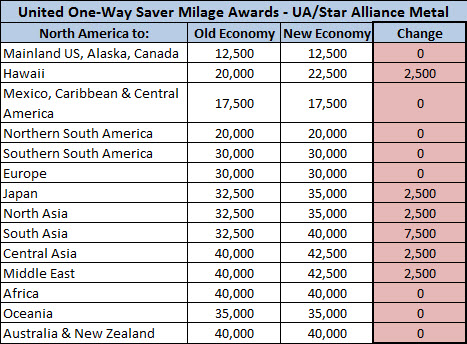 United Airlines Significantly Devalues Award Chart as of February 2014