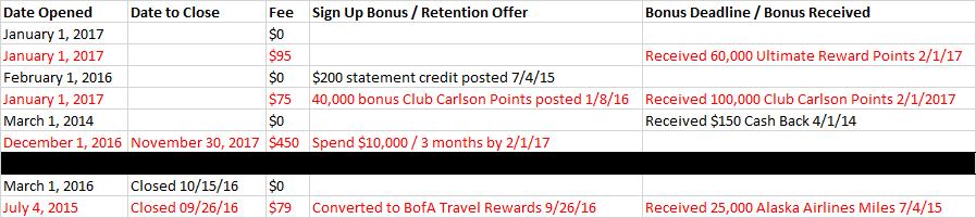 Card Sign Up Bonus Template 2
