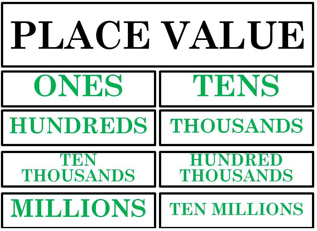 Active Anchor Chart Place Value - TreeTopSecret Education - place value chart