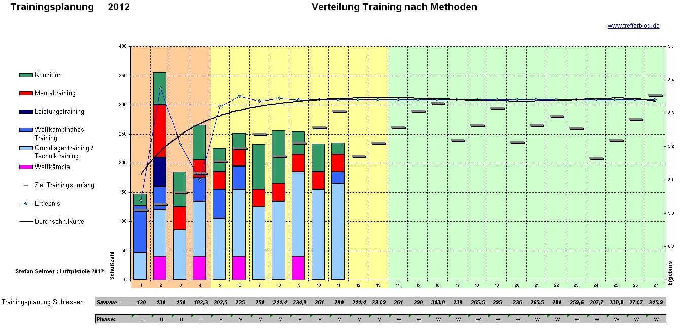 Trainingsplanung Methoden