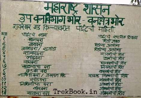 Raireshwar What to see points board by forest department