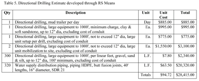 The Design Construction Cost Of A Water Line In Bowling