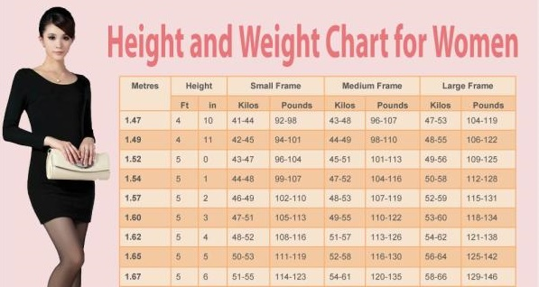 This chart gives the ideal weight for a woman according to height - ideal weight chart