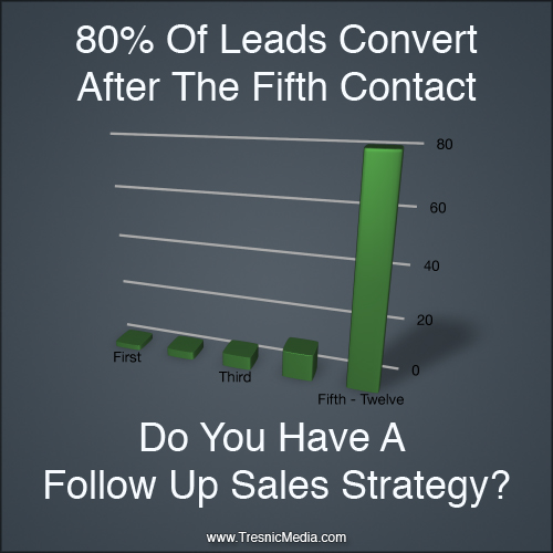 Why You Need A Follow Up Sales Strategy Tresnic Media - follow sales
