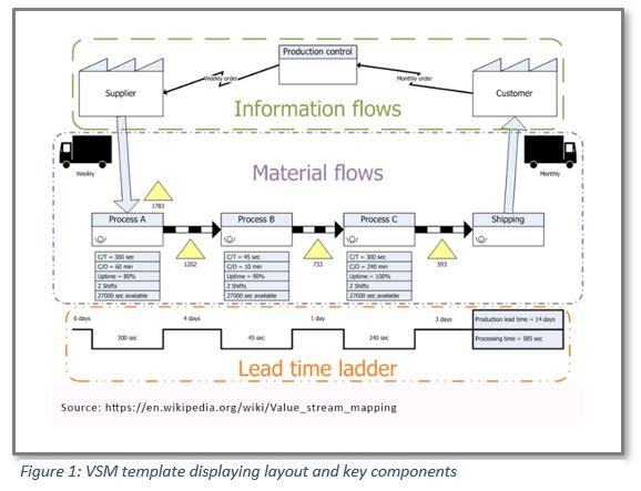Value Stream Mapping Where\u0027s the Value? - Trexin Consulting