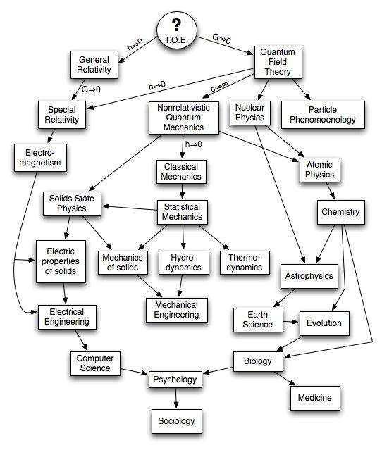 religion tree diagram