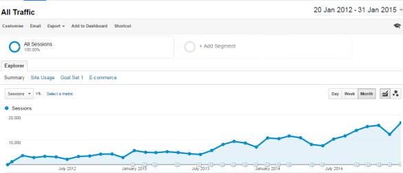Organic traffic growth chart