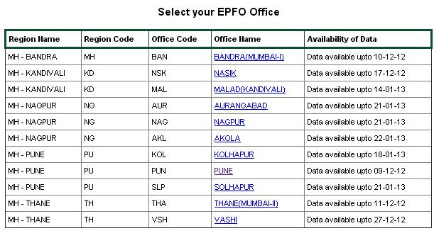 provident fund - select EPFO office