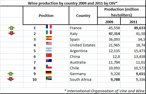 table producers wine