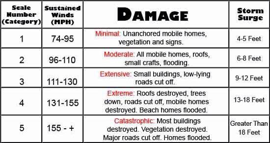 Hurricanes, Typhoons, And Cyclones tristan1997