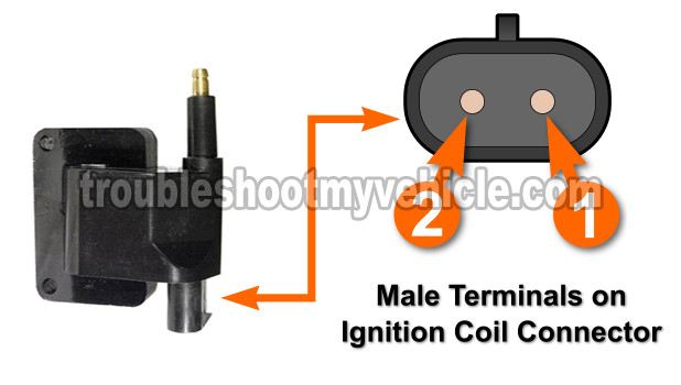 Part 1 -How to Test the Ignition Coil (1991-1997 40L Jeep)
