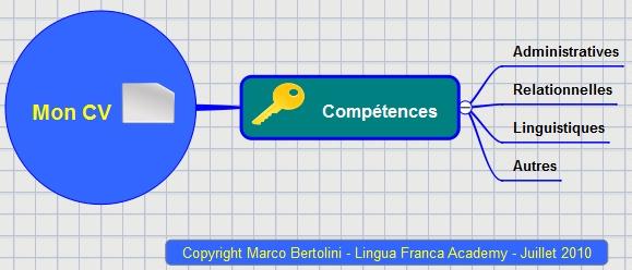 differences competences et qualites cv