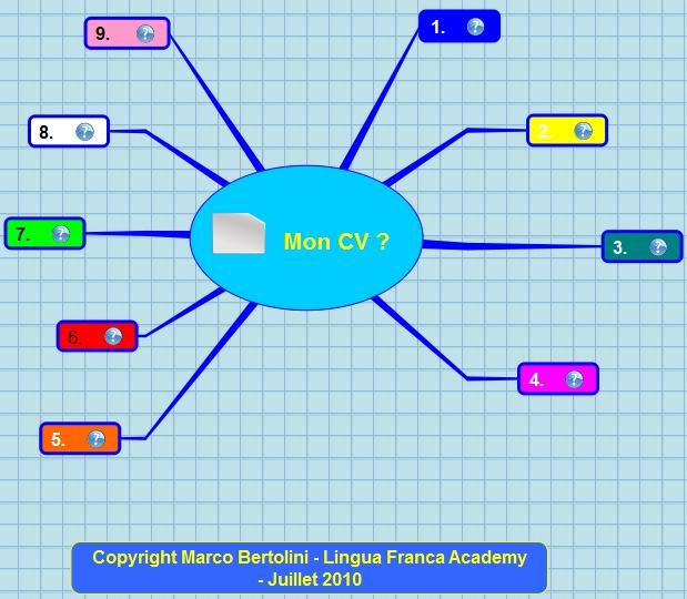 integrer le mot logiciel dans un cv