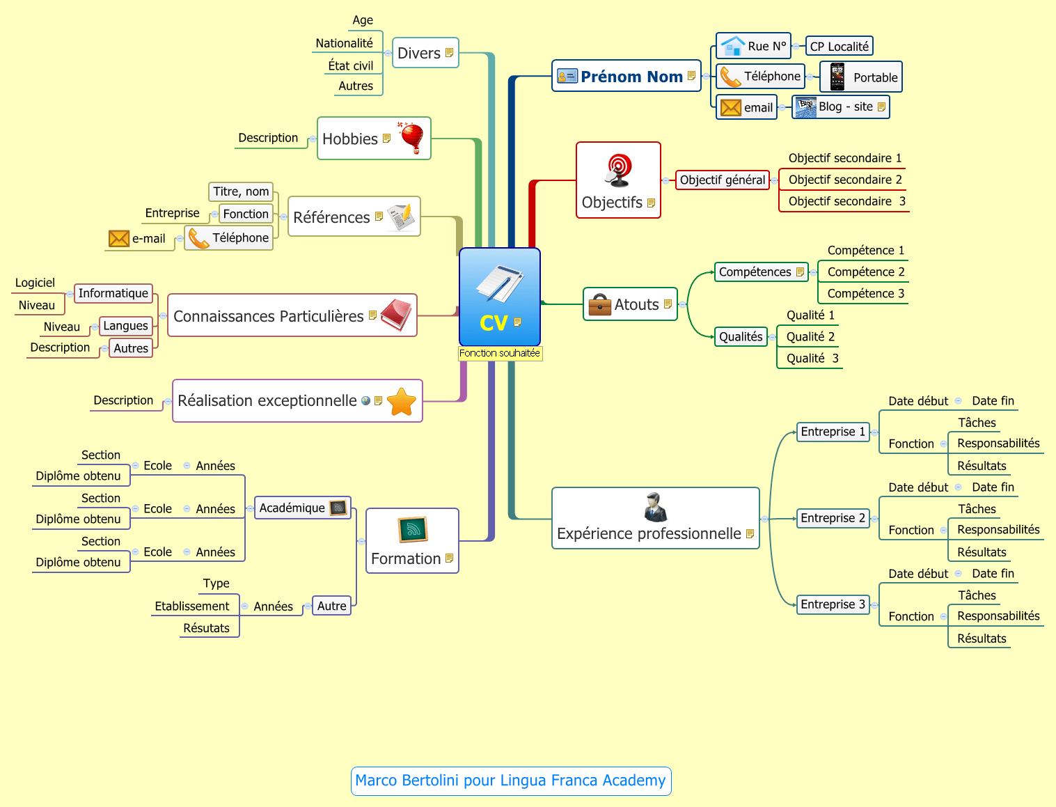 modele de cv uniquement des stages