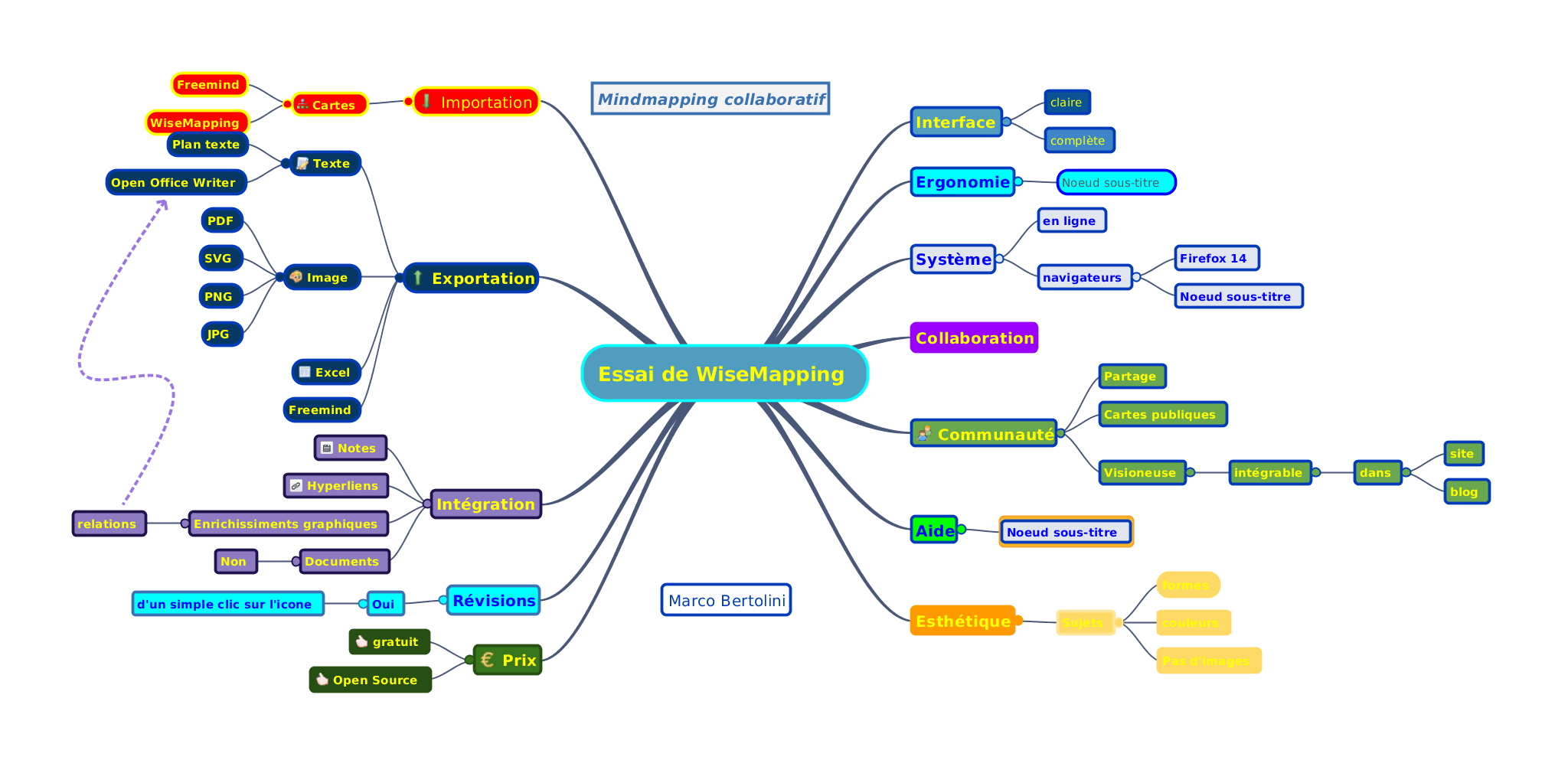 Telechargement Libre Office Gratuit Wisemapping Du Mindmapping Collaboratif Gratuit Et Open