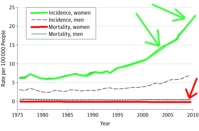 Thyroid Cancer Incidence and Mortality_Jeffrey Dach MD