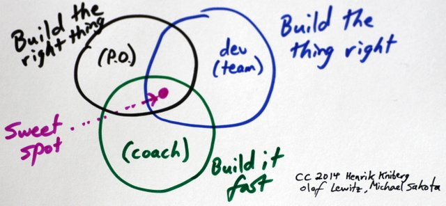 Beyond Roles in Scrum - High Performance Redefined with Michael K Sahota