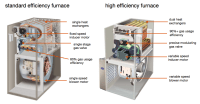 High Efficiency Furnace Chart | Homesense Heating and ...