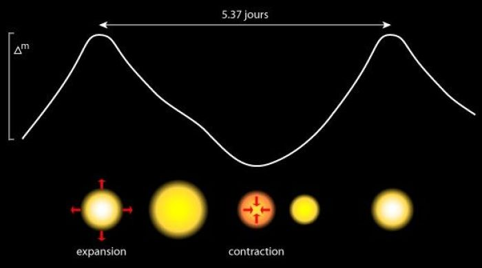 étoile variable cepheide delta cephei céphéide courbe luminosité