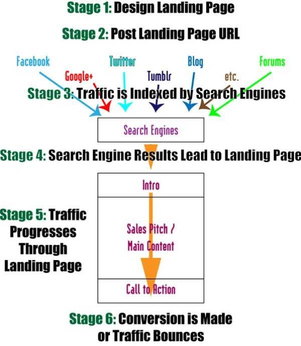 Self-Publishing Marketing Landing Pages Progression