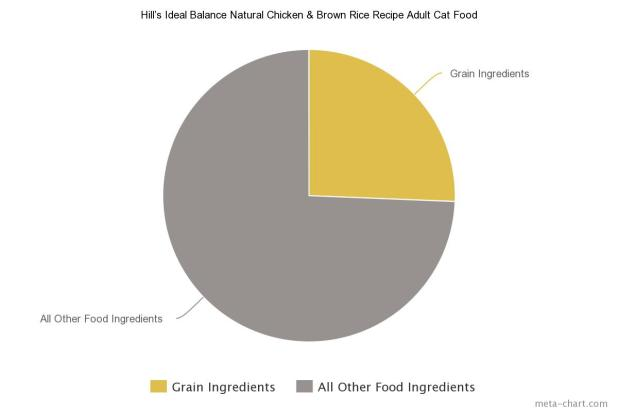 1 Hill's Ideal Balance Natural Chicken & Brown Rice Recipe Adult Cat Food