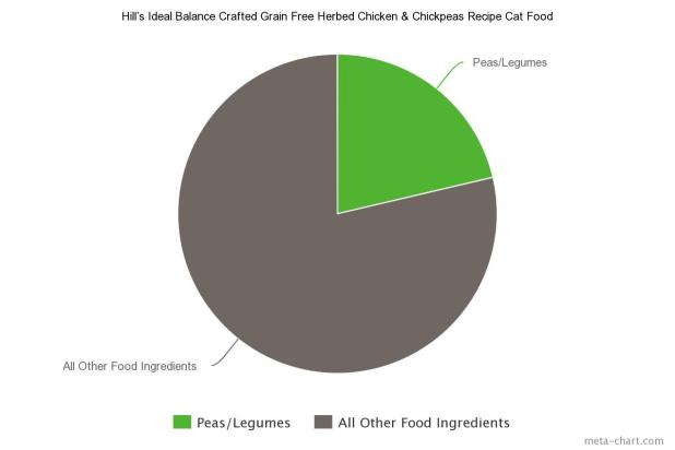 7 Hill's Ideal Balance Crafted Grain Free Herbed Chicken & Chickpeas Recipe Cat Food