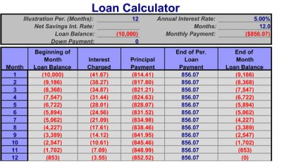 Loan Analysis | Truth Concepts