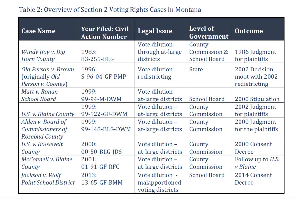 Native Vote Could Determine Outcome Of Senate Race In Montana
