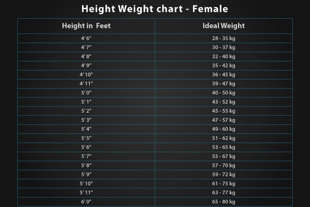How Height Weight Chart affects Health 6 Tips for Children to
