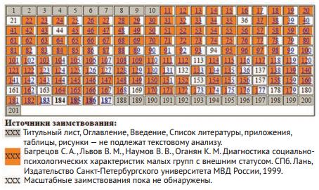 Алексеик Евгений Борисович (2002). Таблица заимствований