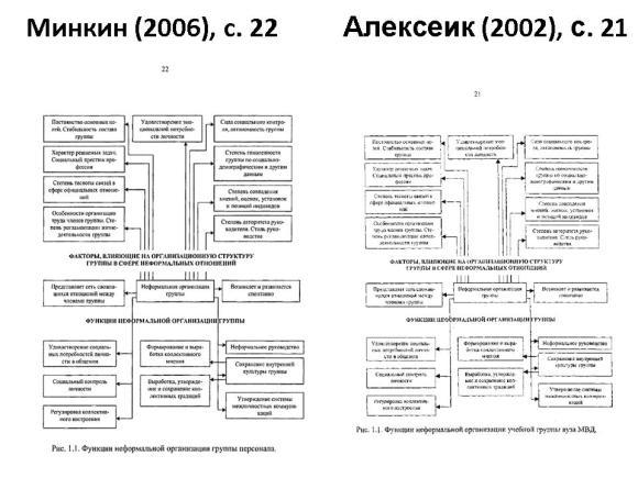Сравнение диссертаций Минкина и Алексеик. Слайд 1