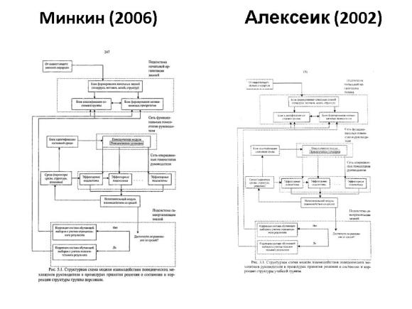 Сравнение диссертаций Минкина и Алексеика. Слайд 17