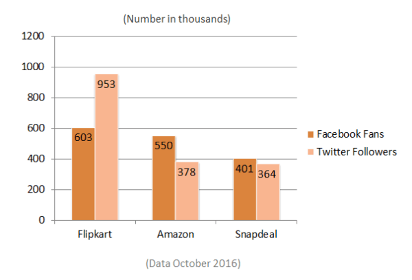 Flipkart vs Snapdeal vs Amazon India State October 2016n