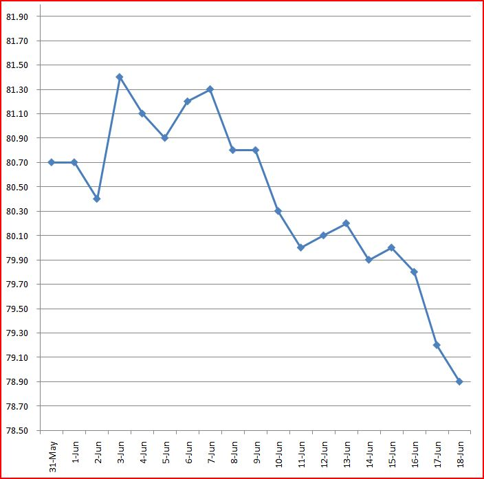 losing weight charts - Intoanysearch