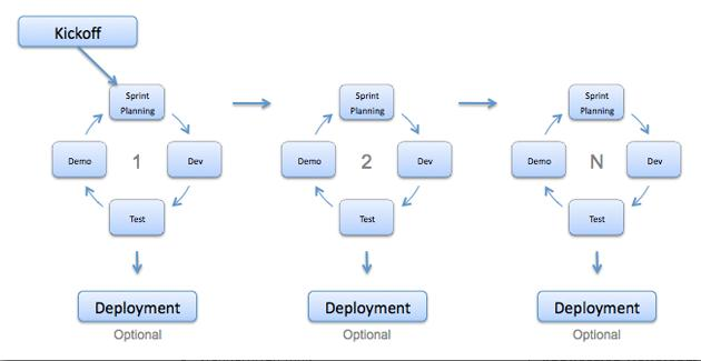 What is Agile model \u2013 advantages, disadvantages and when to use it?