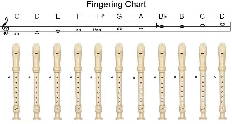Recorder Fingering Chart Miss Tracy\u0027s Music Notes
