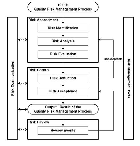 Risk Management Process - ISO 14971 - Risk Assessment - Risk Control - product risk assessment