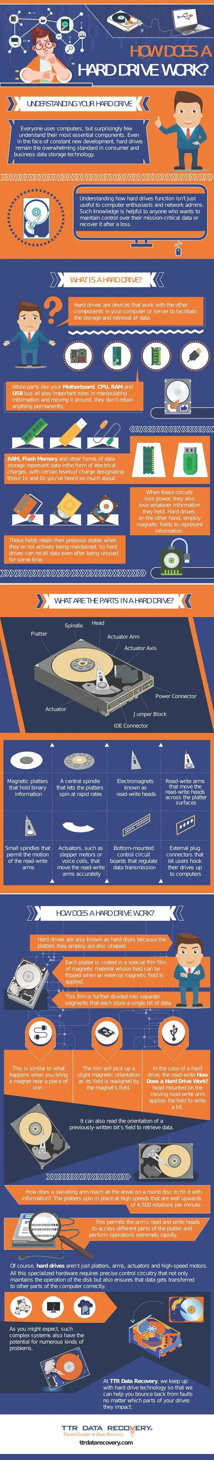 Drive Work Complete User Guide How Does A Hard Drive Work Infographics