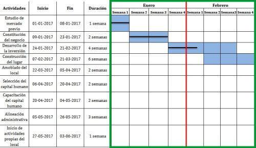 formato grafica de gantt - Josemulinohouse - diagrama de gantt en excel