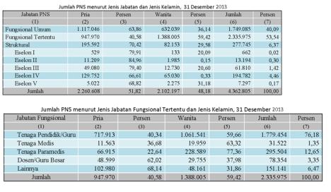 Daftar Pns 2013 Jawa Timur Daftar Gaji Pns 2013 September 2016 Terbaru Pusat Info Sumber Httpbkngoid
