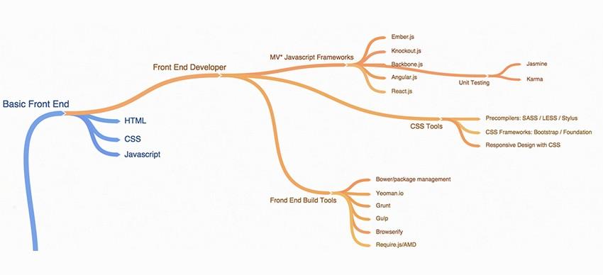 Quais habilidades são necessárias a(o) Desenvolvedor(a) Front-end?